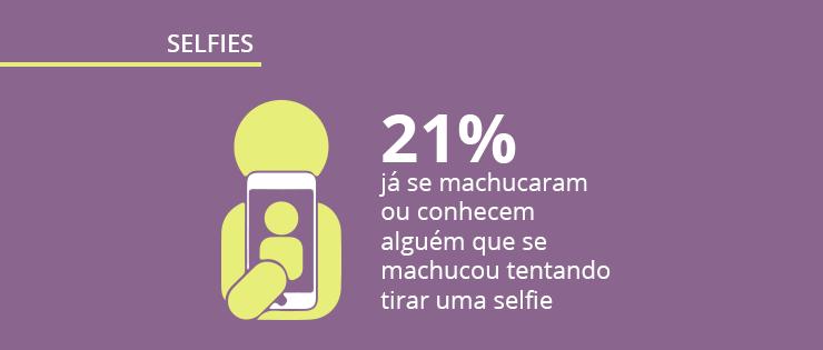Pesquisa de comportamento: a relação do brasileiro com as selfies
